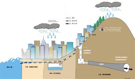 气候变化考验香港防洪系统 中外对话