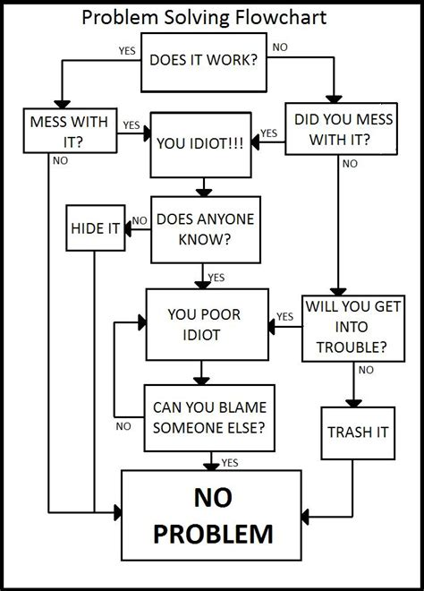 flowchart shop problem solving flowchart by weredraggor on deviantart