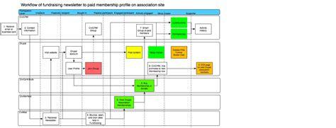 drupal workflow drupal workflow api form api workflow