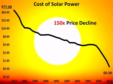 what is the cost of using solar energy the renewable energy revolution ramez naam