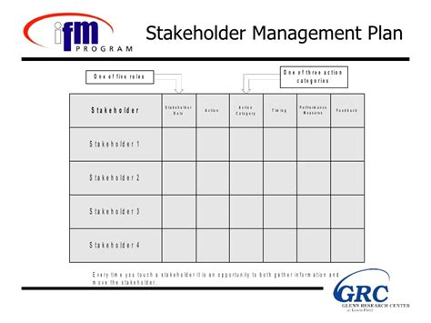 stakeholder management plan template stakeholder management presentation