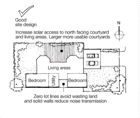 Home Plans For Sloping Lots choosing a site yourhome