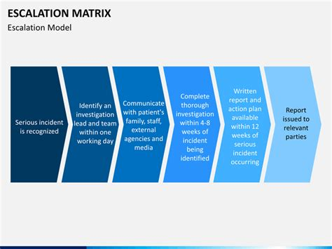 Escalation Procedures Template by Escalation Matrix Powerpoint Template Sketchbubble
