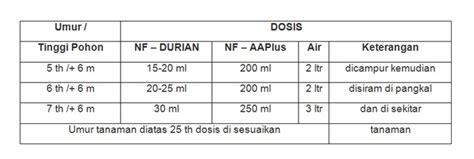 Pupuk Nongfeng Untuk Durian pupuk booster durian nongfeng nf durian aa plus nf
