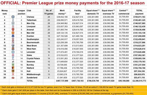 What Is The Prize Money For Winning The Kentucky Derby - sunderland earned more money for finishing bottom of premier league than bayern munich