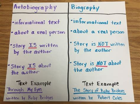 autobiography anchor chart anchor charts pinterest autobiography vs biography here s a quick reference