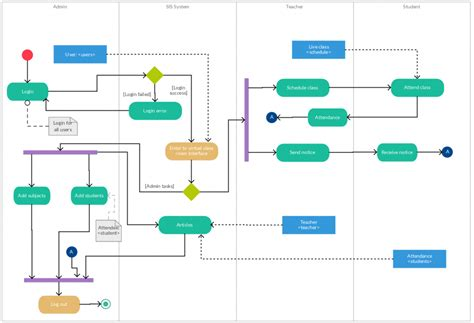 workflow mapping template activity diagram templates to create efficient workflows
