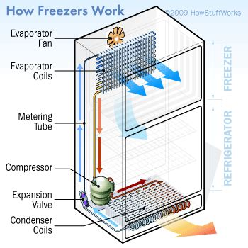 working of a refrigerator with diagram modern freezers modern freezers howstuffworks