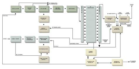 am broadcast transmitter block diagram broadcast studio wiring diagram 31 wiring diagram images