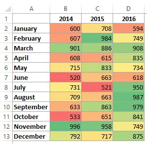 How To Create Heat Map In Excel Using Conditional Formatting Heat Map Excel Template