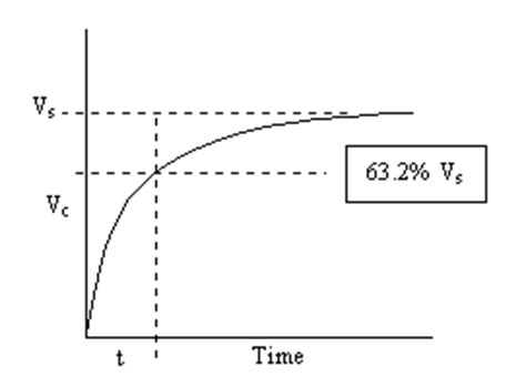 experiment for charging and discharging of a capacitor measuring the value of a capacitor science experiment