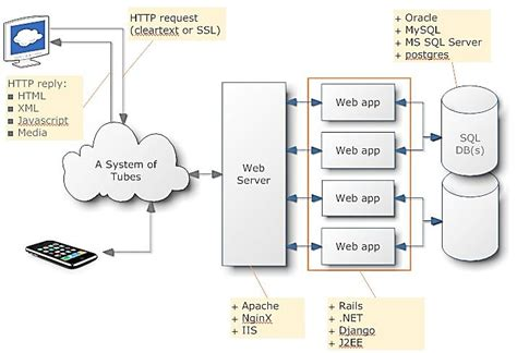 web application system architecture diagram web application system architecture research image