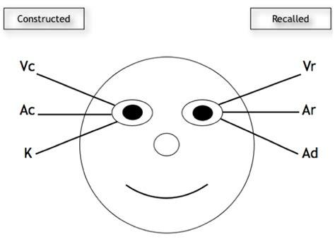 eye pattern nlp nlp eye patterns nlp eye movements