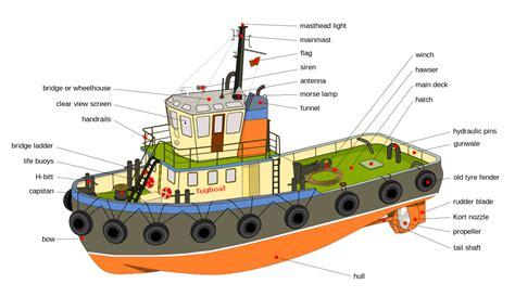 parts of a tugboat gunwale wikipedia