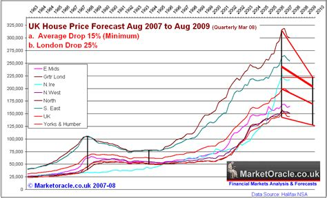 House Price Uk House Prices Plunge The Cliff The Market Oracle