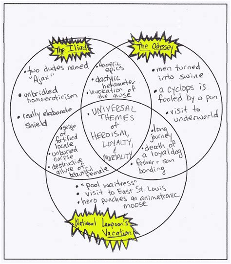 venn diagram poetry vs prose choice image how to guide venn diagram poetry vs prose choice image how to guide