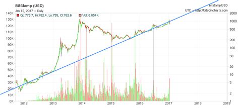 bitcoin trend if the average trend for bitcoin holds then it should be