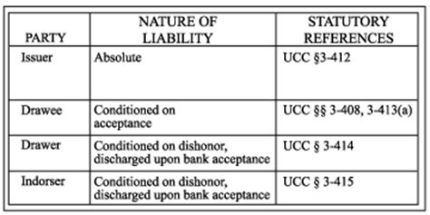 Letter Of Credit Negotiable Instrument Payment Systems Figures