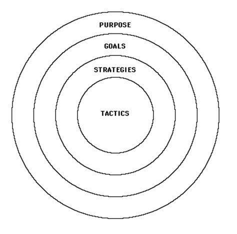 bullseye chart template can you create a company or department to fulfill your