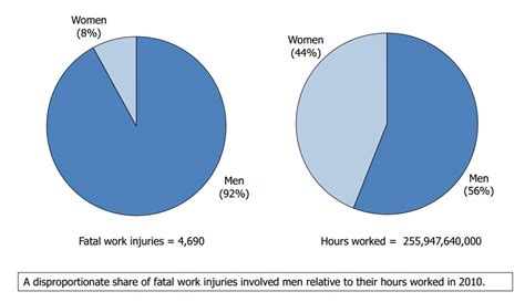 work fatalities germany openly legalizing sexism female quota page 5