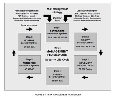 Creating A Security Risk Management Plan Format Information Security Risk Management Policy Template