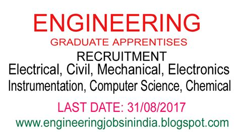 Mechanical Engineering Computer Science Mba by Engineering In India August 2017