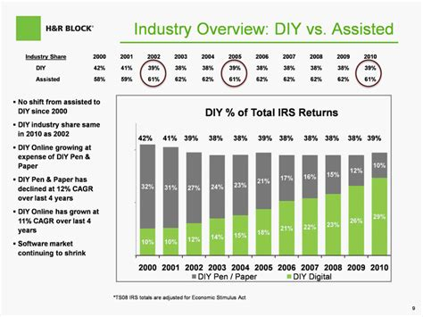 Irs Section 61 by H R Block Inc Form 8 K Ex 99 1 March 15 2011