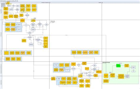 list layout servicenow wiki cpoe workflow exle jpg 3242 215 2069 procesos y
