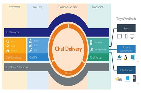 chef workflow chef launches compliance server security policy as code