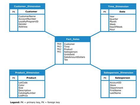 hr schema tables data 3 alternatives to olap data warehouses