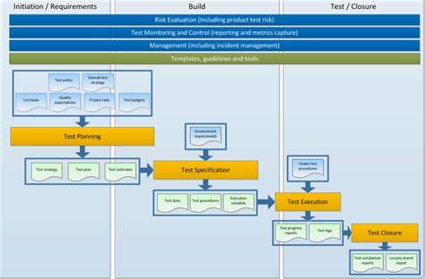 intelligent test management and test method itm