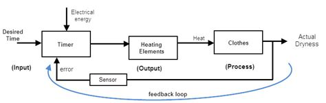 exle of open loop system with block diagram closed loop system