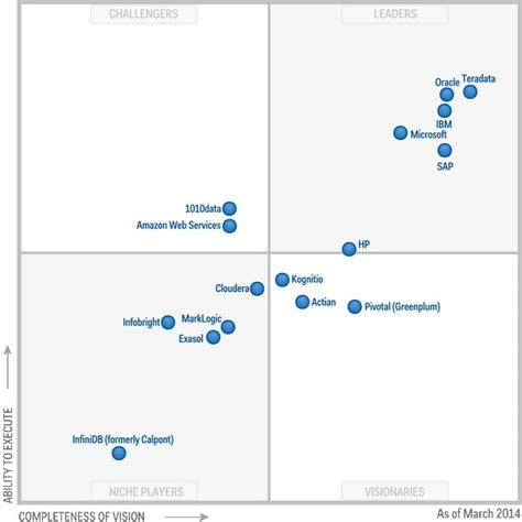Capella Mba Business Intelligence by Figure 1 Magic Quadrant For Data Warehouse Database