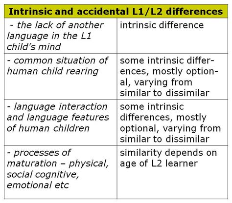 child language acquisition and development books comparing and second language acquisition