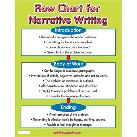 How To Write A Narrative Essay by Flow Chart For Narrative Writing Chart Scholar S Choice Day School Ideas