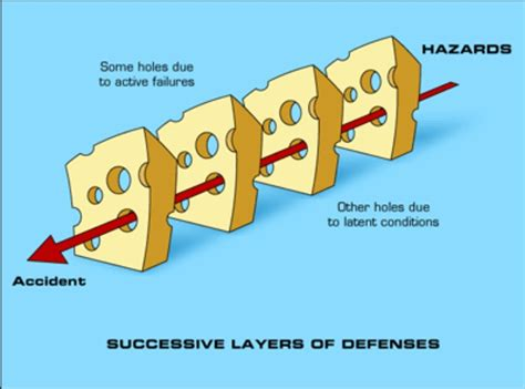 swiss cheese diagram failure models and numb3rs how do you get from backwards