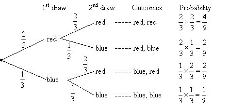 how to draw tree diagram probability tree diagrams solutions exles