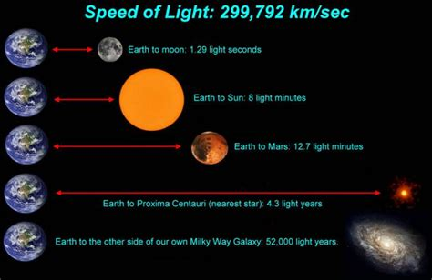 can you model the distance between planets using light years