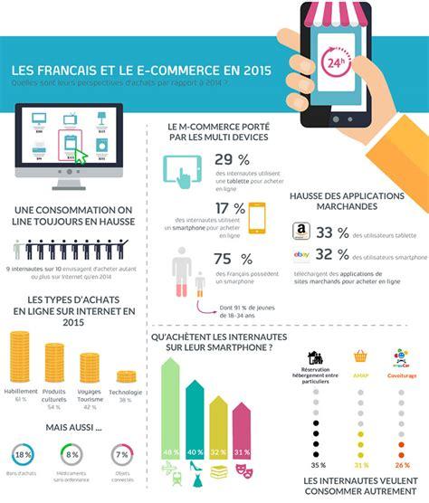 Calendrier E Commerce 2016 Le Bilan De L E Commerce Et Les Tendances 224 Suivre De 2016