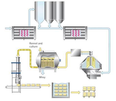 diagramme de fabrication de yaourt pdf la fabrication du fromage
