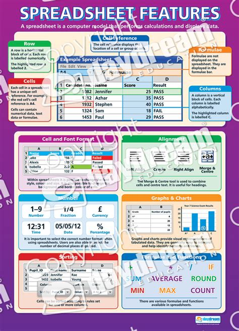 Features Of A Spreadsheet by Spreadsheet Features Computing Educational School Posters