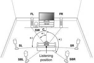 layout home theater 7 1 speaker installation av8802a
