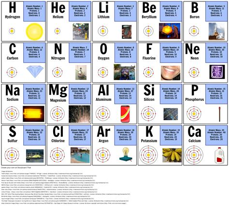 atomic number periodic facts about the first 20 elements in periodic table