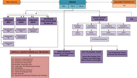 Manajemen Personalia By M Manullang Ugm struktur organisasi fakultas perikanan dan ilmu kelautan