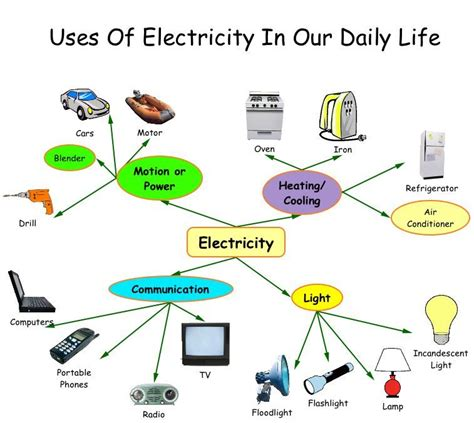 why is the light bulb important why electricity is important gce afghanistan