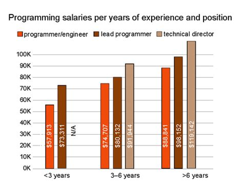 game design pay video game programmer salary for 2016 guemobo mp3