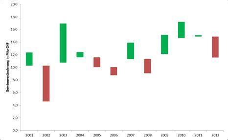 diagramm erstellen excel 2010 zwei y achsen excel tipps zu diagrammen excel akademie