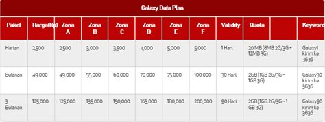 pembagian paket telkomsel 5gb cara daftar paket internet telkomsel untuk hp samsung