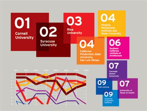 design university ranking 2011 united states best architecture schools archdaily