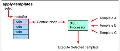 xsl identity pattern how to write a simple dirxml stylesheet